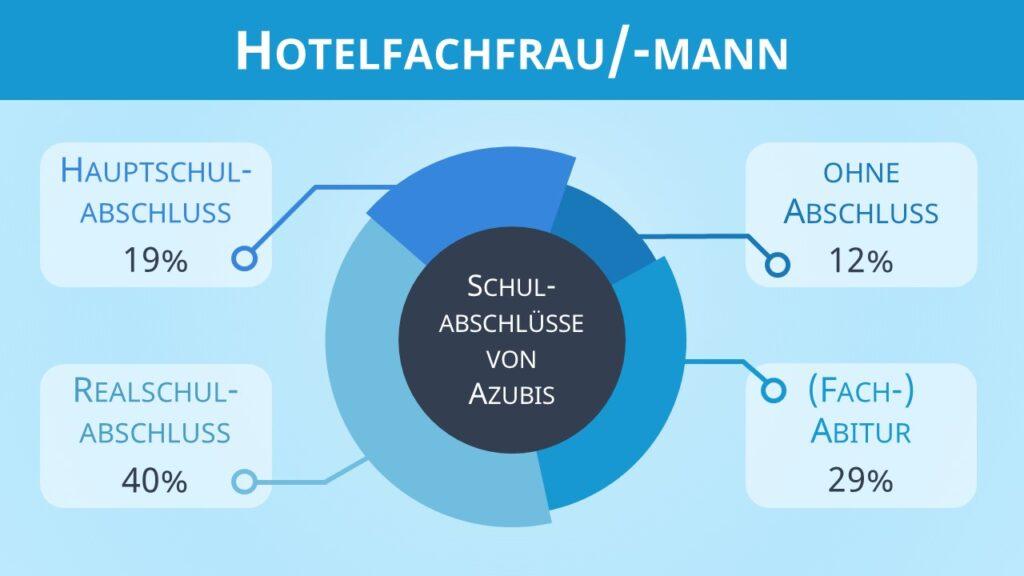 Hotelfachfrau Ausbildung, Ausbildung Hotelfachfrau, Hotelfachmann Ausbildung, Ausbildung Hotelfachmann, Ausbildung als Hotelfachfrau, Hotelfachfrau Bewerbung, Bewerbung Hotelfachfrau Ausbildung