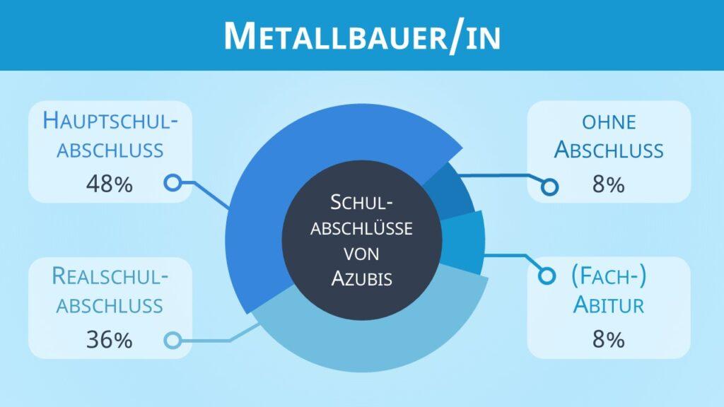 Metallbauer Ausbildung, Metallbau Ausbildung, Handwerk Ausbildung, Metallbauer, Metallbau