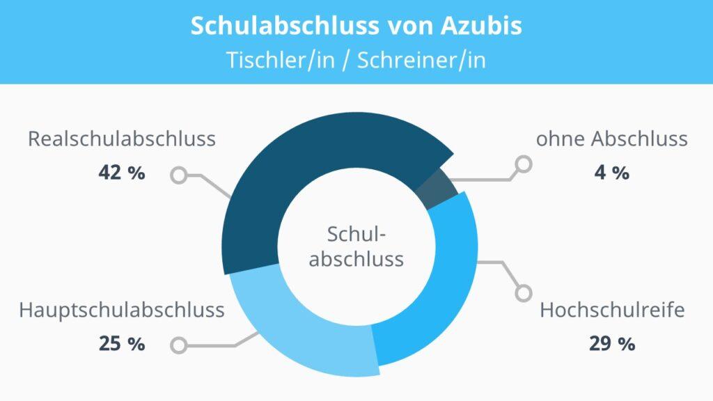 Tischler Ausbildung, Schreiner Ausbildung, Handwerk Ausbildung, Tischler, Schreiner