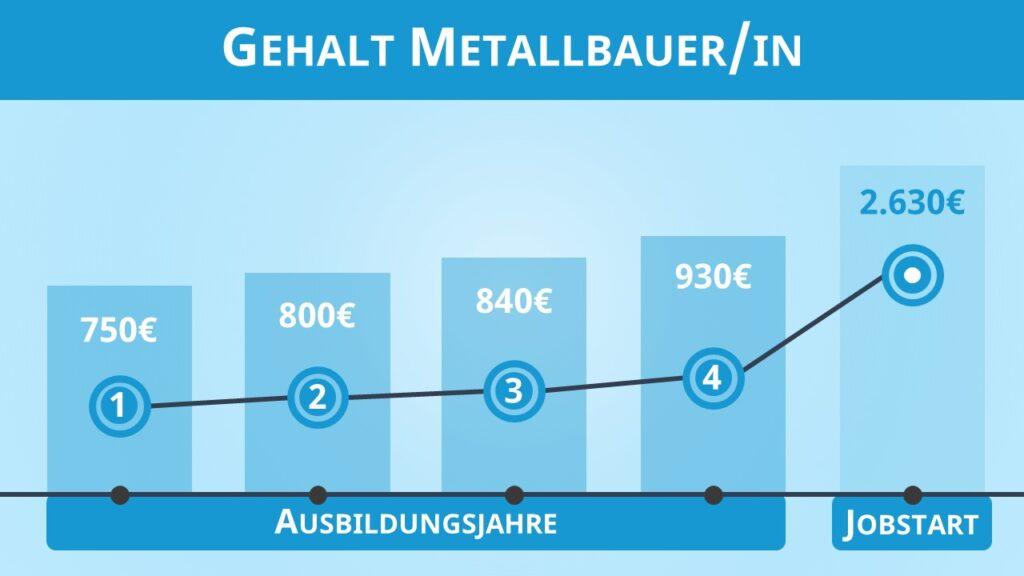 Metallbauer Gehalt, Gehalt Metallbauer, Metallbauer Ausbildung Gehalt, Wie viel verdient man als Metallbauer, Ausbildung Metallbauer Gehalt