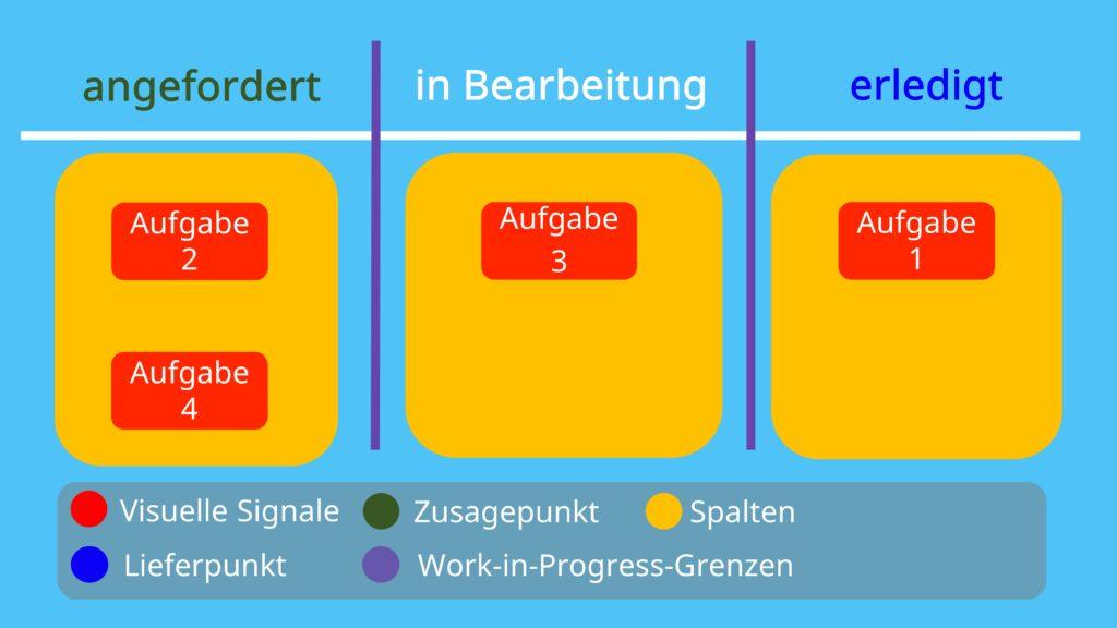 Kanban Board, Kanban Tafel, Kanban Project Management, visuelle Signale, Zusagepunkt, Spalten, Lieferpunkt, work-in-progress grenzen