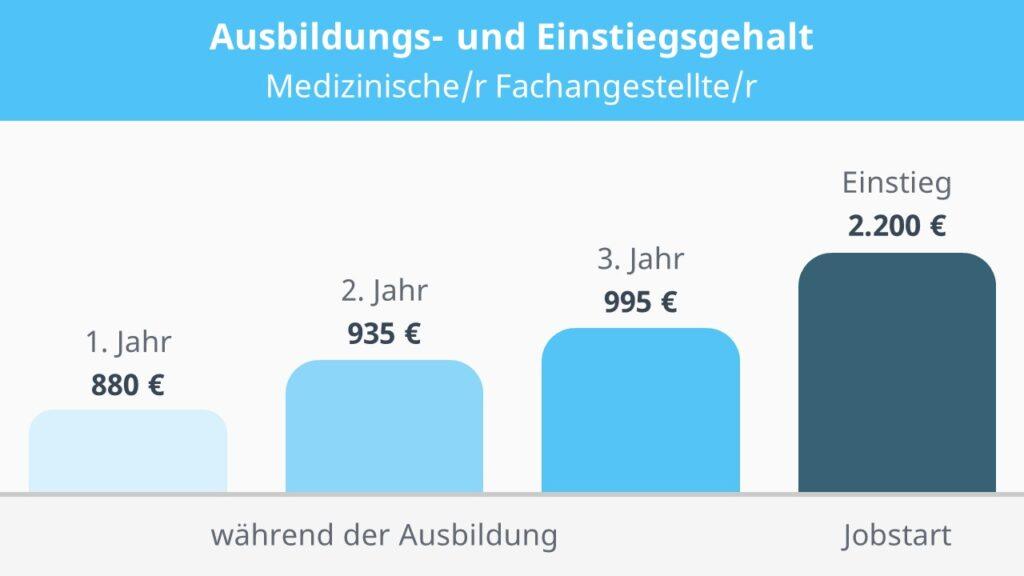 MFA Gehalt, Gehalt MFA, Wie viel verdient man als MFA, Medizinische Fachangestellte Gehalt, Arzthelferin Gehalt