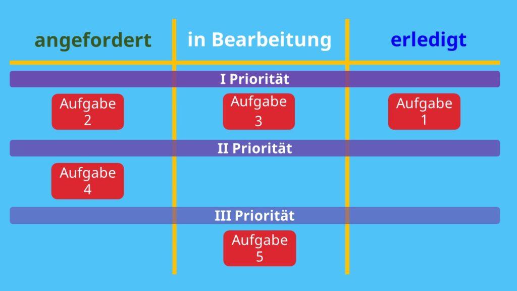 Kanban Board, Kanban Tool, agile Board, Kanban Tafel, Kanban Projectmanagement