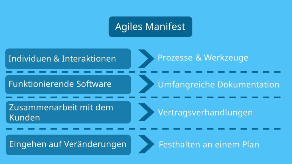 agiles Manifest, agiles Arbeiten Definition, agil arbeiten, agile Arbeitsweise, agile Teams, agile working