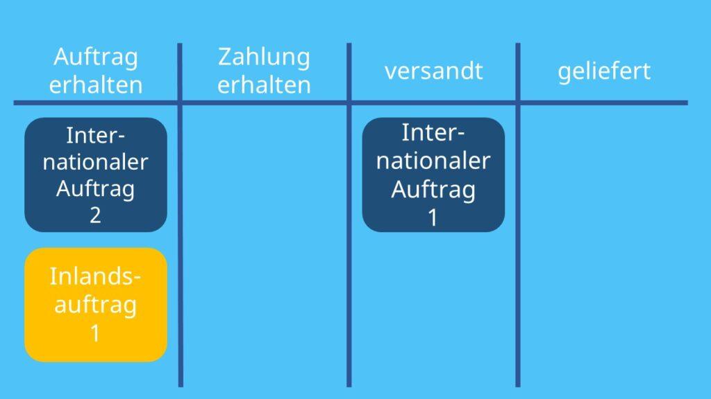 Kanban Board, agile Board, Kanban Methode, Kanban Tool