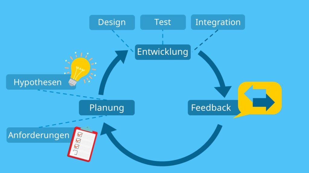 agiles Arbeiten Definition, Was ist agiles Arbeiten demonstriert, agil arbeiten, agile Arbeitsweise, agile Teams, agile working