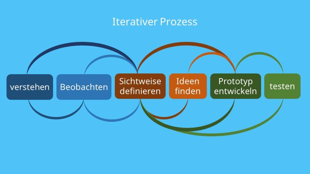 Design Thinking, Design-Thinking, Design Thinking Definition, Design Thinking Prozess, Iterativer Prozess, verstehen, beobachten, sichtweise definieren, ideen finden, prototyp entwickeln, testen