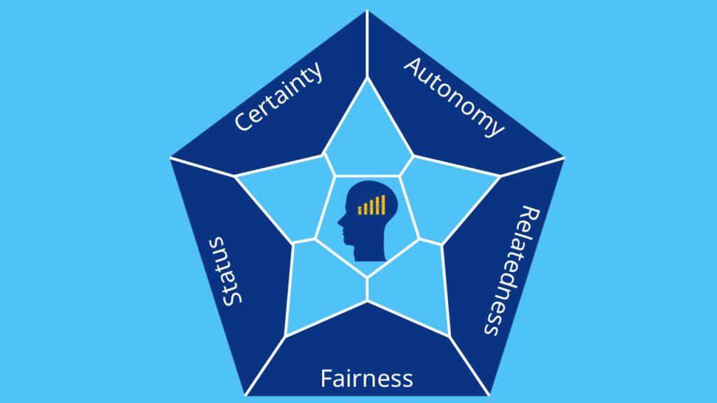 SCARF Modell - Die 5 Faktoren