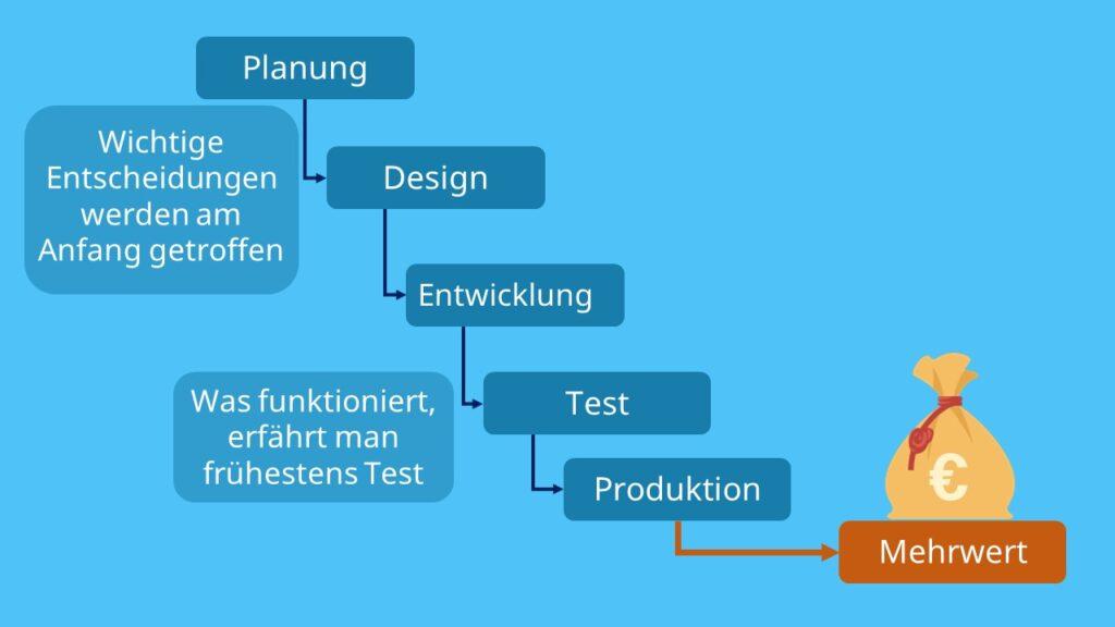 Wasserfallmodell, Gegenteil zu agile working, nicht agil