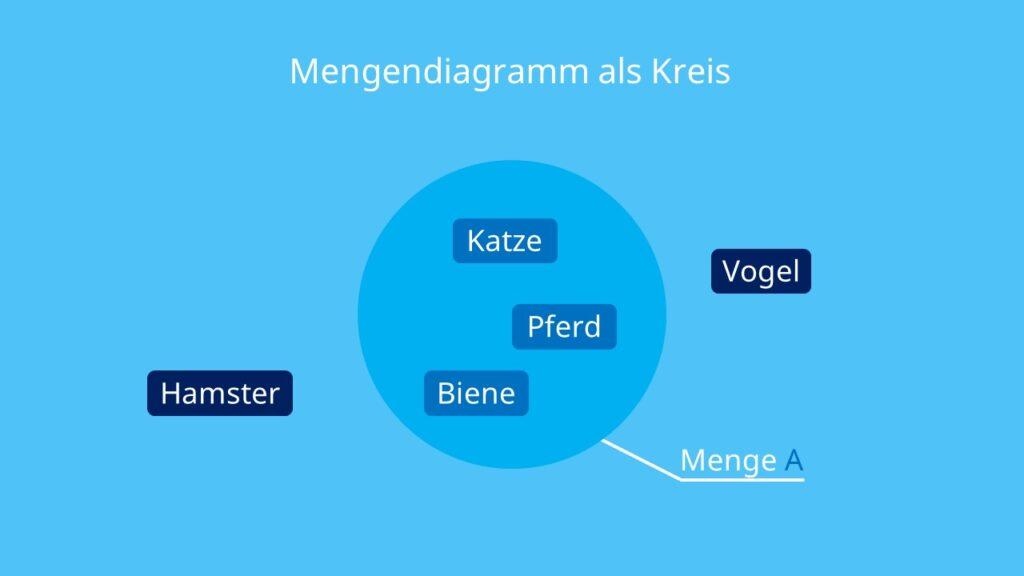 Mengenlehre, Mengendiagramm, Darstellung von Mengen, Mengenlehre Zeichen