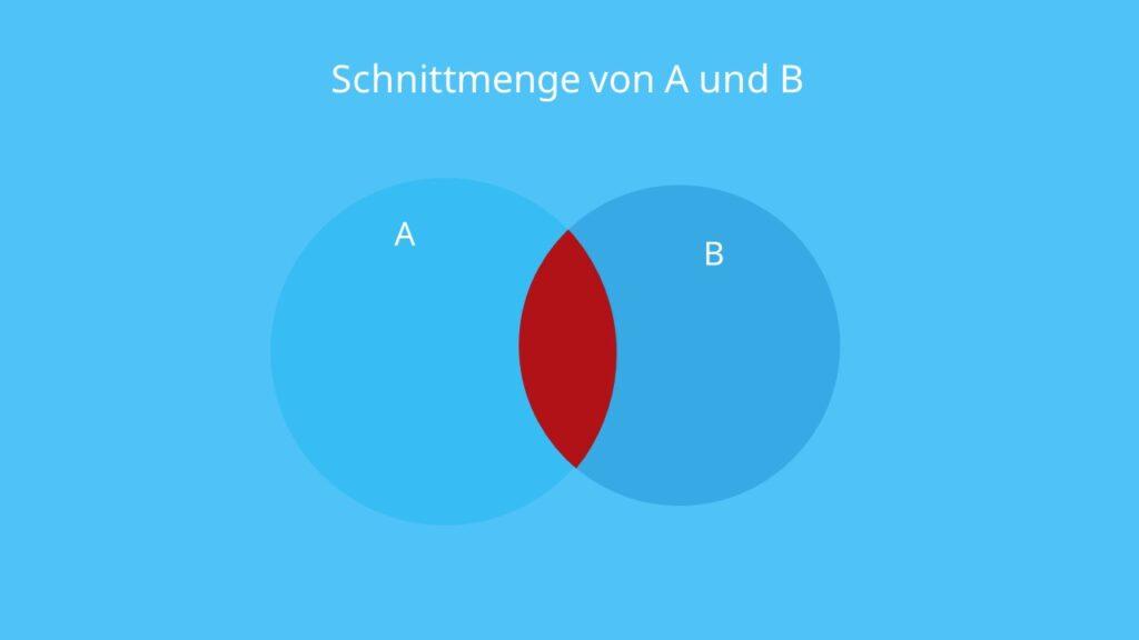 Mengenlehre, Mengendiagramm, Darstellung von Mengen, Mengenlehre Zeichen, Schnittmenge, Durchschnitt, A geschnitten B, Schnittmenge Symbol, Durchschnitt Zeichen