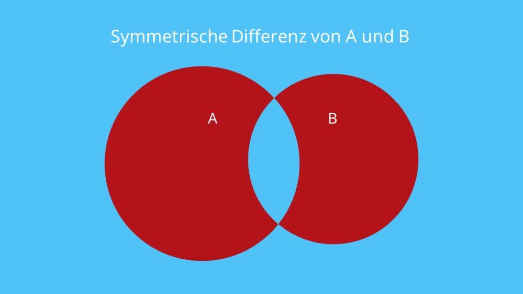 Mengenlehre, Mengendiagramm, Darstellung von Mengen, Mengen Mathe, Symmetrische Differenz, Mengenlehre Zeichen