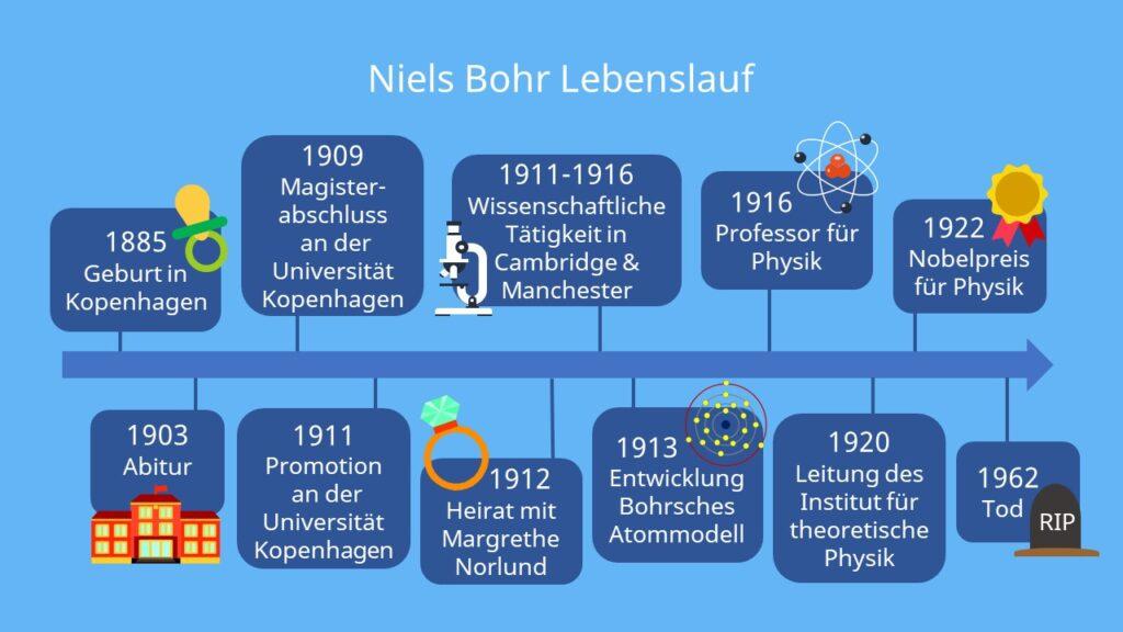 Niels Bohr Lebenslauf, Physiker, Bohrsches Atommodell, Nobelpreis Physik, Niels Bohr Steckbrief