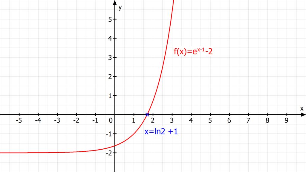 Analysis, Nullstellen, Nullstelle berechnen, Was ist eine Funktion, Nullstellen e Funktion, e Funktion Nullstellen,  Nullstelle, Nullstellen berechnen online, Nullstellen bestimmen, Was ist eine Nullstelle, Nullstellenberechnung, Wie berechnet man Nullstellen, Was sind Nullstellen, Nullstellen ablesen, Nullstellen berechnen Aufgaben, 0 Stellen berechnen, Wie berechnet man die Nullstelle, Nullstellen einer Funktion berechnen, Nullstelle bestimmen,