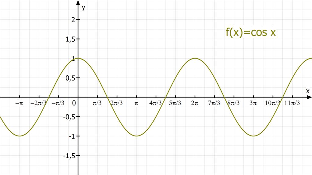 Cosinus, Kosinus, Trigonometrie, Trigonometrie Formeln, sinus cosinus tangens, trigonometrische Funktionen, Winkelfunktionen