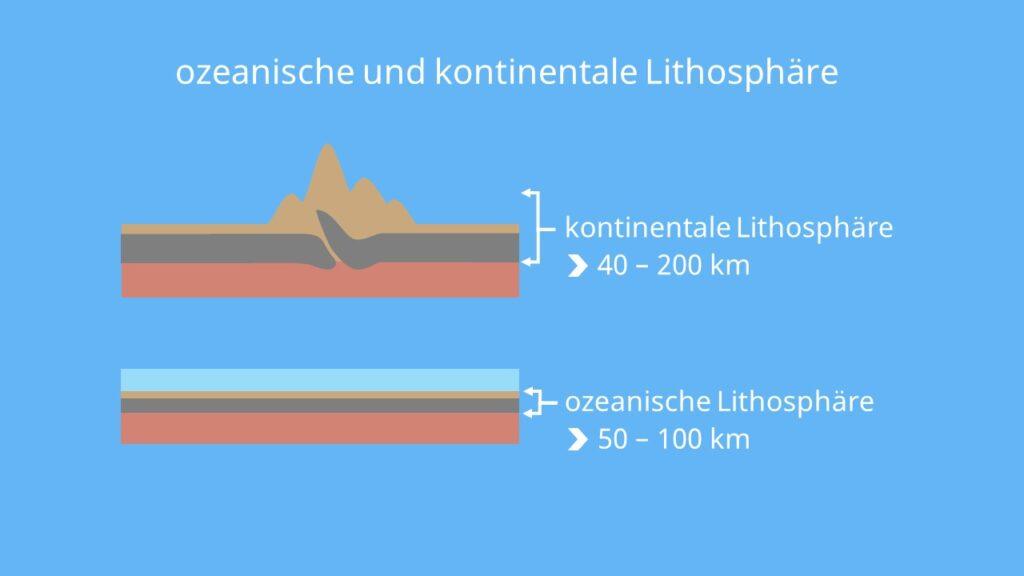 Lithosphäre, Lithosphäre Asthenosphäre, kontinental, ozeanisch, kontinentale platte, ozeanische platte, kontinentale kruste, ozeanische kruste, Fließzone, Aufbau der erde lithosphäre, lithosphäre und asthenosphäre, asthenosphäre und lithosphäre, was ist die lithosphäre, was ist lithosphäre, asthenosphäre lithosphäre, aufbau der lithosphäre, aufbau lithosphäre