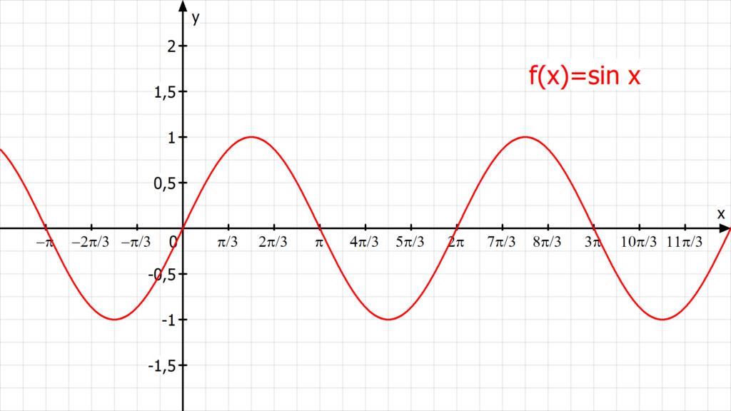 Sinus, Trigonometrie, Trigonometrie Formeln, sinus cosinus tangens, trigonometrische Funktionen, Winkelfunktionen