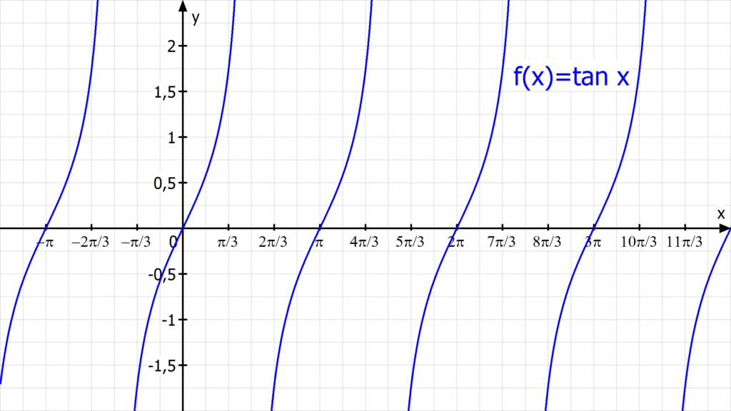 tangens, tangens berechnen, Trigonometrie, Trigonometrie Formeln, sinus cosinus tangens, trigonometrische Funktionen, Winkelfunktionen