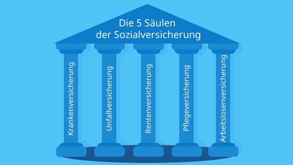Die 5 Säulen der Sozialversicherung, 5 Säulen der sozialen Sicherung, 5 Säulen des Sozialstaates, Sozialversicherung Säulen, gesetzliche Sozialversicherung, 5 Versicherungen, Sozialversicherung 5 Säulen, Sozialversicherung Träger, Säulen des Sozialstaates, Sozialstaat Säulen, Träger Sozialversicherung, Welche Sozialversicherungen gibt es, Sozialversicherung in Deutschland, Zweige der Sozialversicherung