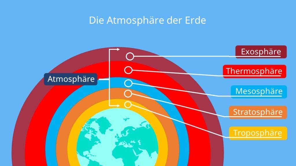 atmosphäre, erdatmosphäre, die atmosphäre, erde atmosphäre, atmosphäre erde, masse der atmosphäre, die erdatmosphäre, was ist die atmosphäre, atmosphäre aufbau, lufthülle der erde, aufbau atmosphäre, schichten der atmosphäre, atmosphäre definition, atmosphärenschichten, atmosphäre schichten, atmosphären, atmosphär, höhe der atmosphäre, atmosphaere, atmosphäre höhe