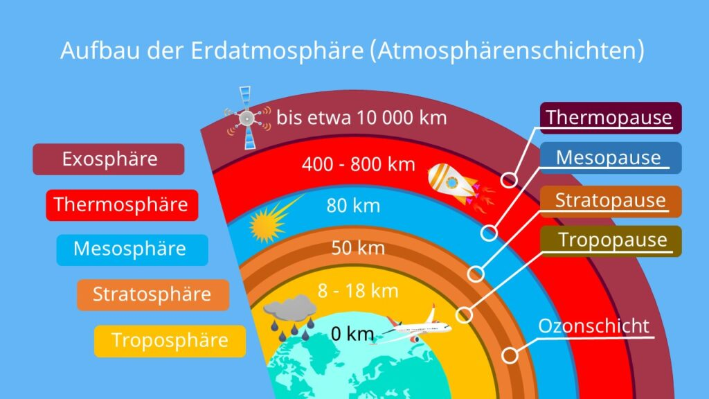 atmosphäre, erdatmosphäre, die atmosphäre, erde atmosphäre, bestandteile der atmosphäre, atmosphäre erde, atmosphäre zusammensetzung, zusammensetzung der atmosphäre, masse der atmosphäre, die erdatmosphäre, gase in der atmosphäre, zusammensetzung atmosphäre, thermosphäre temperatur, stratosphäre höhe, temperaturverlauf atmosphäre, atmosphäre temperatur, troposphäre höhe, erdatmosphäre schichten, atmosphäre stratosphäre