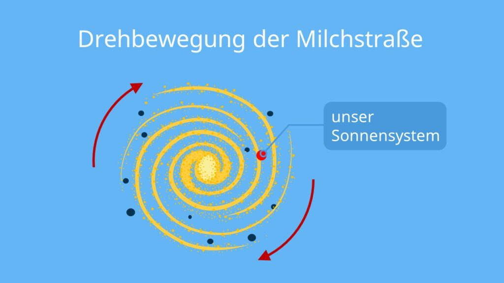 Abbildung milchstraße, geschwindigkeit erde, erde geschwindigkeit, wie schnell ist die erde, bewegung der milchstraße, drehung milchstraße, drehbewegung milchstraße, sonnensystem milchstraße, bewegung sonnensystem, bewegung sonne, sonnensystem geschwindigkeit