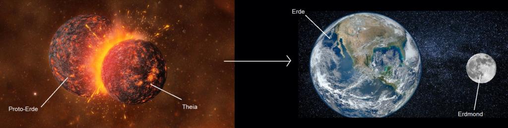 Dieses Bild hat ein leeres Alt-Attribut. Der Dateiname ist Entstehung-der-Erde_Entstehung-des-Mondes-1024x259.png