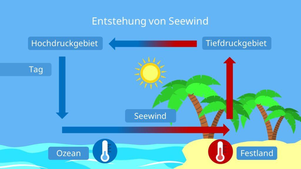 Wie entsteht Wind,wie entsteht der wind, landwind, seewind, wie und wo entsteht wind, entstehung von wind, wind entstehung, entstehung wind, wo kommt der wind her, woher kommt wind, woher kommt der wind, von wo kommt der wind, wie entstehen winde
