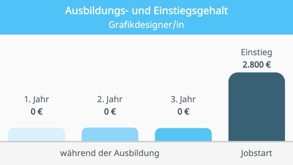 Grafikdesigner Gehalt, Gehalt Grafikdesigner, Wie viel verdient man als Grafikdesigner, Job, Jahresgehalt