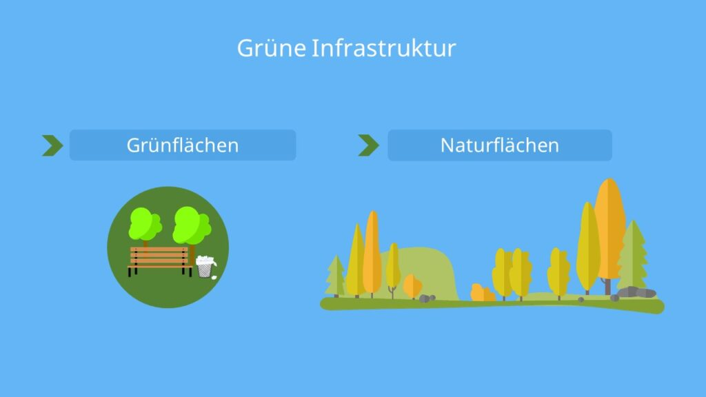 Was gehört zur Infrastruktur, Was ist Infrastruktur, Infrastruktur Beispiele