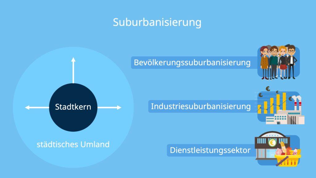 Stadtflucht, suburbaner raum, was ist suburbanisierung, Bevölkerungssuburbanisierung, Industriesuburbanisierung, Suburbanisierung des Dienstleistungssektors, folgen der suburbanisierung, suburbanisierung folgen