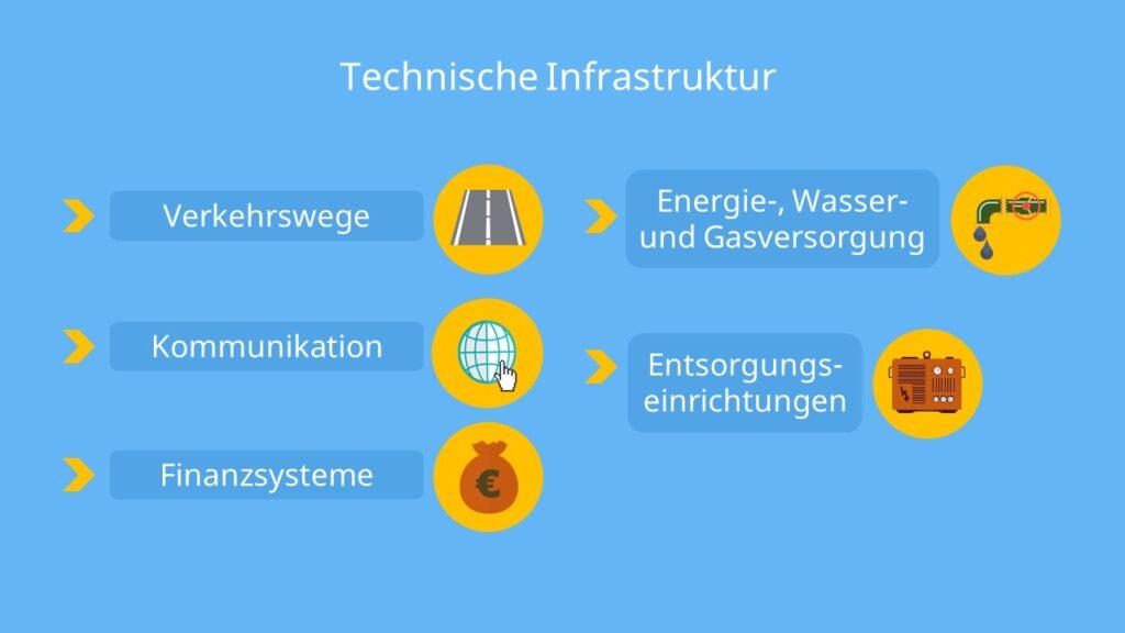 digitale Infrastruktur, Was gehört zur Infrastruktur, Was ist Infrastruktur, Infrastruktur Beispiele