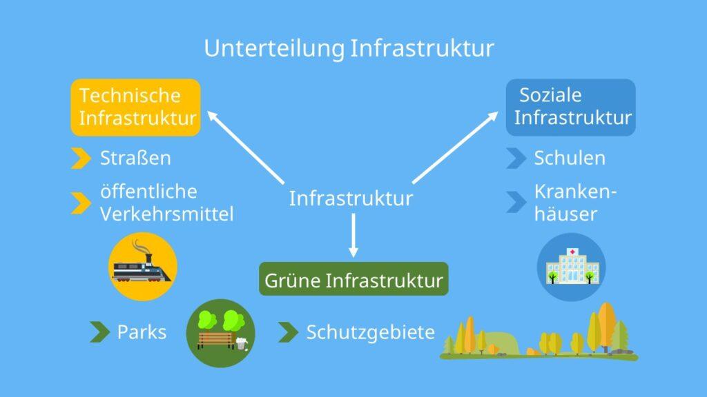 Was ist Infrastruktur, Technische Infrastruktur, Soziale Infrastruktur, Grüne Infrastruktur, Was gehört zur Infrastruktur, Infrastruktur Beispiele