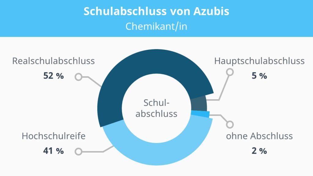 Chemikant, Chemikantin, Chemikant Schulabschluss, Ausbildung Chemikant, Chemikant Voraussetzungen, Chemikant Ausbildung, Chemikant Ausbildung Voraussetzungen, Chemie Ausbildung
