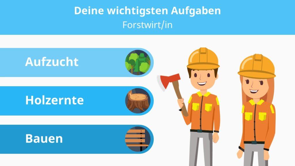Forstwirt, Forstwirtin, was macht ein Forstwirt, was ist ein Forstwirt