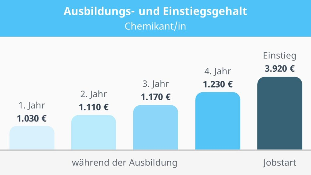 Wie viel verdient ein Chemikant, Chemikant Gehalt, Gehalt Chemikant, Was verdient ein Chemikant, Chemikant Ausbildung Gehalt