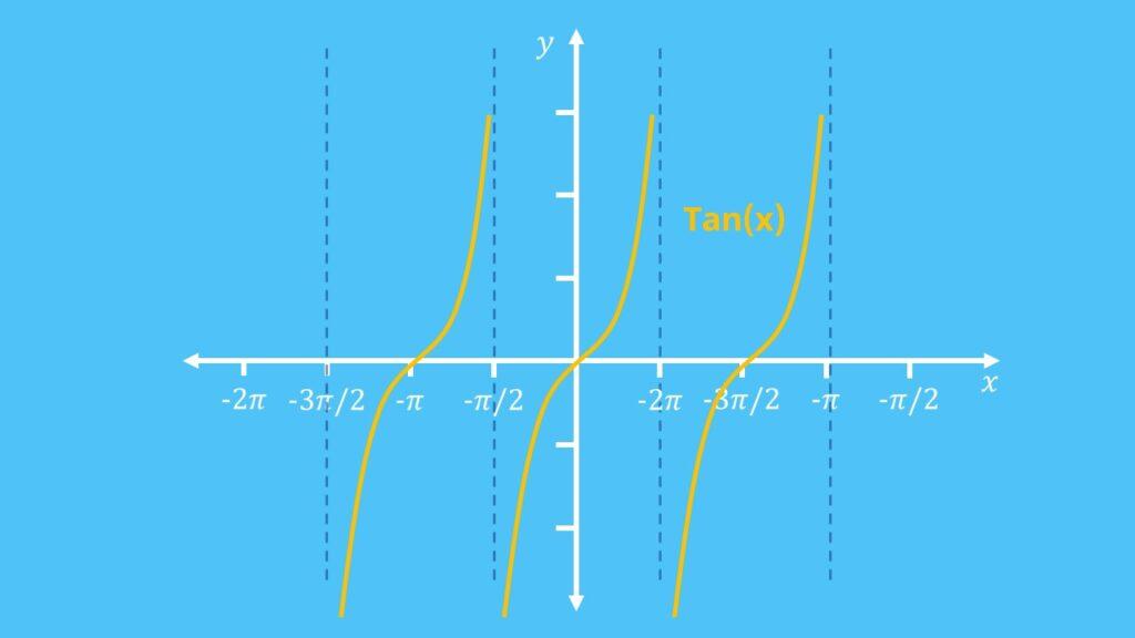 Tangens Formel, Tangens berechnen, ableitung tangens, tangensfunktion, tangenz, tan x, winkelfunktion mathematik, tangens graph, tangenstabelle, tan berechnen, tanges, tan funktion, tangens definition, tangens einheitskreis, tangens tabelle, tangens funktion, tan hoch minus 1, tangens winkel berechnen, tan graph, tangens dreieck, tangens werte, einheitskreis tangens, tangens kurve, tangens wertetabelle