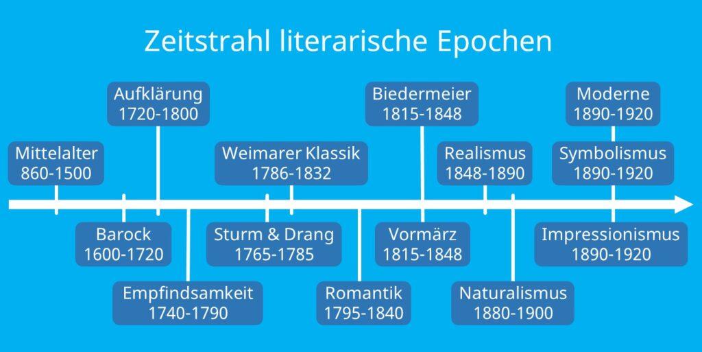 literatur, literaturgeschichte, Zeitstrahl Epochen, Übersicht Epochen, epochen, epoche, literaturepoche, barock, aufklärung, romantik, sturm und drang, weimarer klassik, biedermeier, vormärz, realismus, naturalismus, epochen deutsch