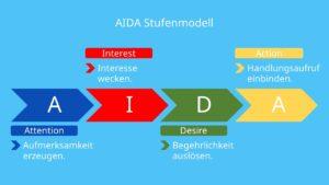 AIDA Modell, AIDA Prinzip, AIDA Formel, AIDA Marketing, AIDA Werbung, AIDA Regel, AIDA Konzept, AIDA Bedeutung, AIDA Methode, AIDA Prinzip Werbung, AIDA Formel Werbung, Marketing AIDA, AIDA Modell Marketing, Werbung AIDA, AIDA Schema