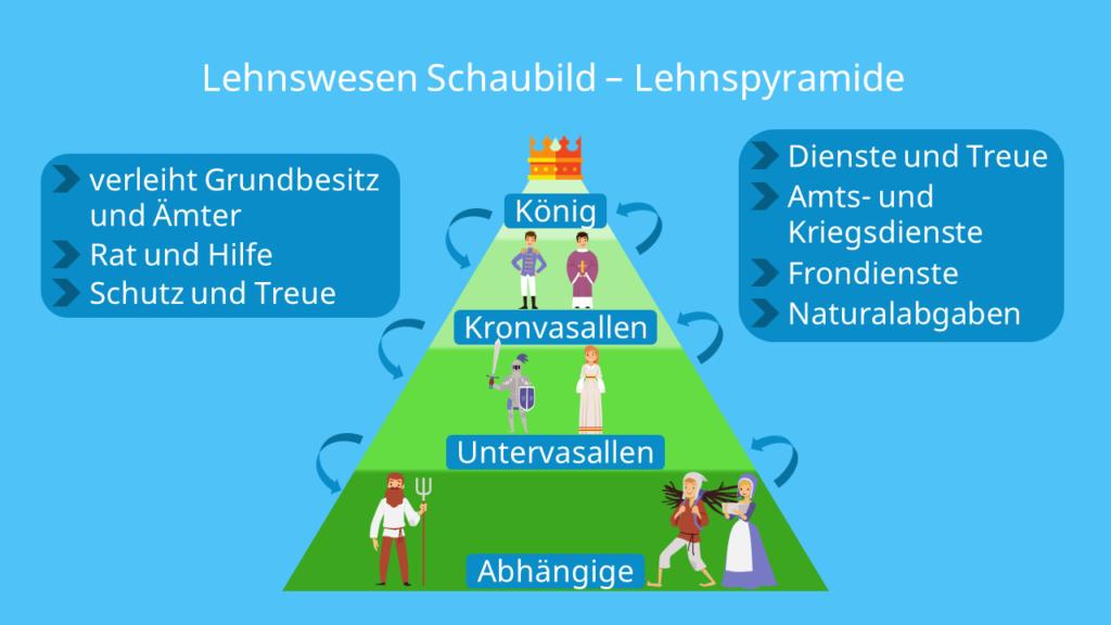 Lehenswesen, Lehnswesen Schaubild, Lehen, Lehnsmann, Lehenspyramide, Lehnsherrschaft, Lehnswesen Mittelalter, Lehnspyramide, Lehnsherr, das Lehen, Lehnswesen im Mittelalter, Mittelalter Lehnswesen