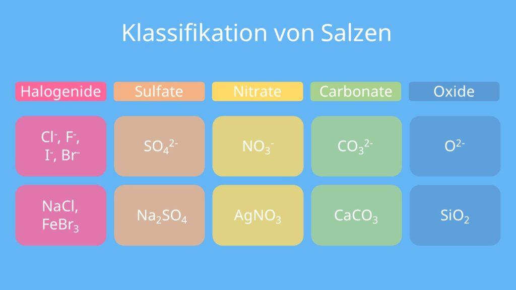 Was sind Salze, welche Salze gibt es, Chemie Salze, Salze Chemie, Salz Chemie, Salz chemisch, Metallsalze, Salz chemische Formel, Salz Formel, Anorganische Salze, Salze Chemie Liste