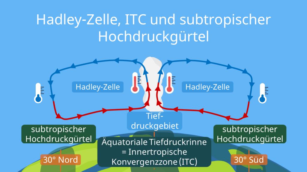 Passatzirkulation, Passatkreislauf, Passatzirkulation Skizze, Passatzirkulation Schaubild, Die Passatzirkulation, was ist passatzirkulation, Innertropische Konvergenzzone, ITC, subtropischer Hochdruckgürtel, Hadley, Hadley Zelle