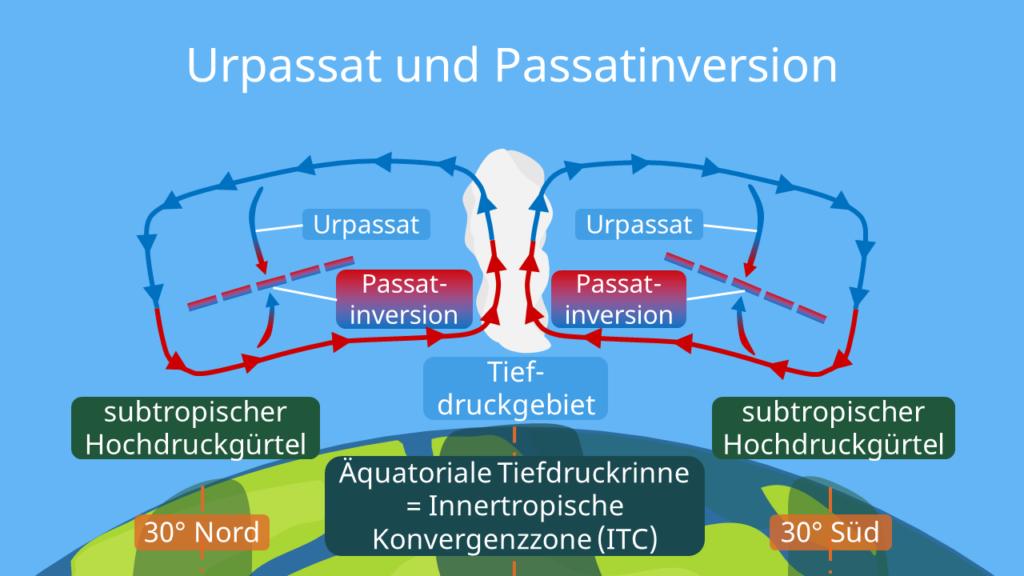 Passatzirkulation, Urpassat, Passatinversion, Passatkreislauf, Passatzirkulation Skizze, Passatzirkulation Schaubild, Die Passatzirkulation, was ist passatzirkulation, Innertropische Konvergenzzone, ITC, subtropischer Hochdruckgürtel
