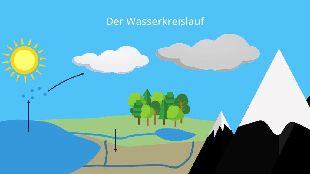 bild wasserkreislauf, bilder wasserkreislauf, der kreislauf des wassers, der natürliche wasserkreislauf, der wasserkreislauf, der wasserkreislauf grundschule, globaler wasserkreislauf, grundschule wasserkreislauf, kleiner wasserkreislauf, kreislauf des wassers, kreislauf des wassers grundschule, kreislauf wasser, natürlicher wasserkreislauf, was ist ein wasserkreislauf, wasser in der atmosphäre, wasser kreislauf, wasserhaushalt der erde, wasserkreislauf beschreibung, wasserkreislauf bilder, wasserkreislauf chemie, wasserkreislauf definition, wasserkreislauf der erde, wasserkreislauf einfach, wasserkreislauf einfach erklärt, wasserkreislauf erklärung, wasserkreislauf für kinder, wasserkreislauf in der natur, wasserkreislauf in der natur beschreibung, wasserkreislauf kinder, wasserkreislauf kindergarten, wie funktioniert der wasserkreislauf