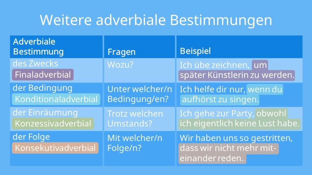 Weitere adverbiale Bestimmungen, Finaladverbial, Konditionaladverbial, Konzessivadverbial, Konsekutivadverbial