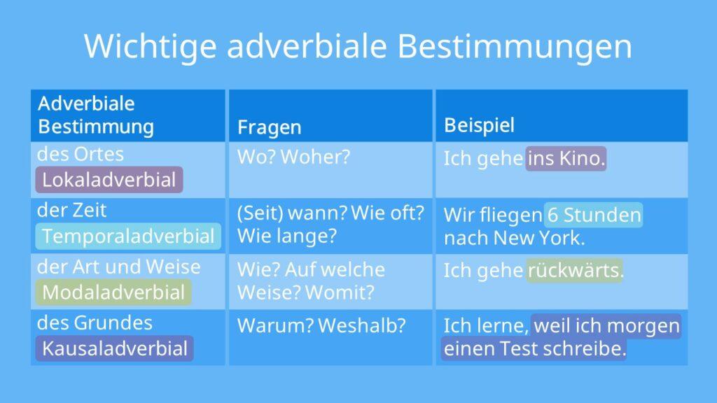 Wichtige adverbiale Bestimmungen, Lokaladverbial, Temporaladverbial, Modaladverbial, Kausaladverbial