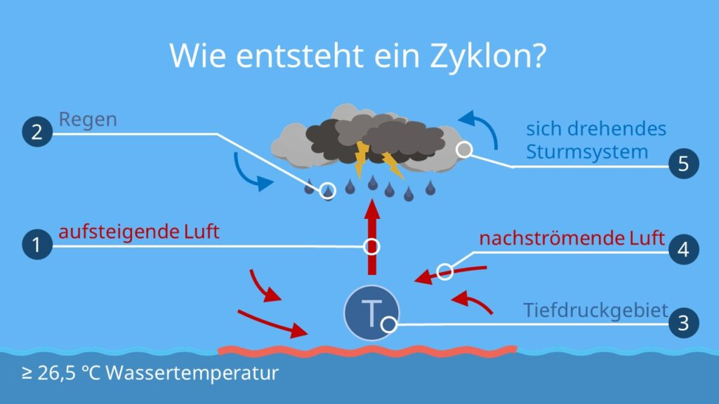 zyklon, zyklone, zyklon afrika, was ist ein zyklon, zyklon indien, zyklon sturm, super zyklon, wie entsteht ein zyklon, wie entstehen zyklone, was sind zyklone