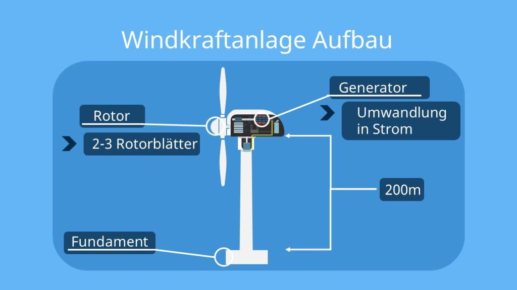 Windkraftanlage, wie funktioniert ein Windkraftwerk, Energieumwandlung Windkraftwerk, Windkraftwerk Funktion, Funktion Windkraftanlage, Windkraftwerk Funktionsweise, Windkraftwerke, Aufbau Windkraftanlage, Aufbau einer Windkraftanlage, Windräder Funktion, Windenergieanlage, Windkraftanlage Skizze