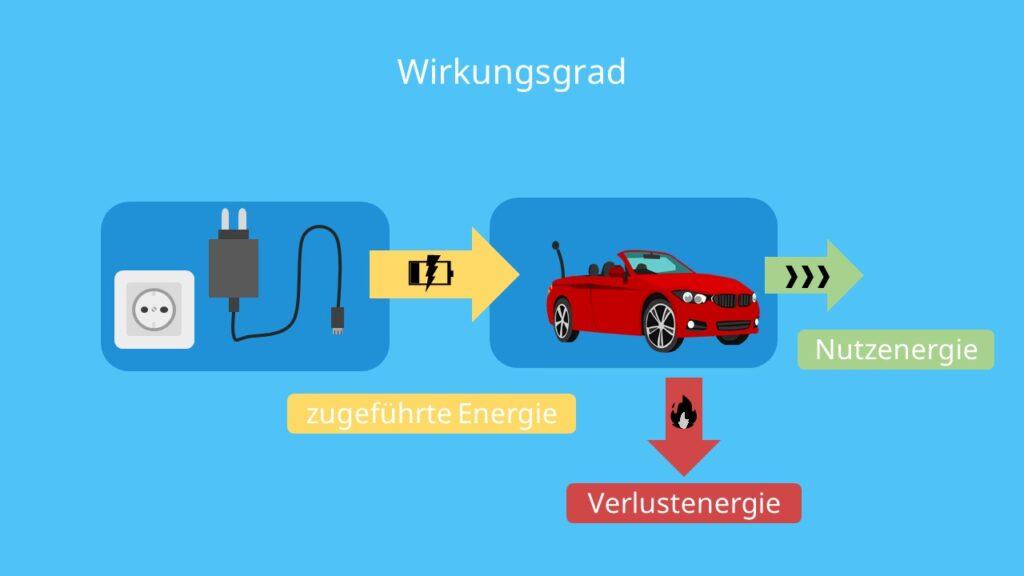 wirkungsgrad, wirkungsgrad berechnen, nutzenergie, zugeführte energie, verlustenergie