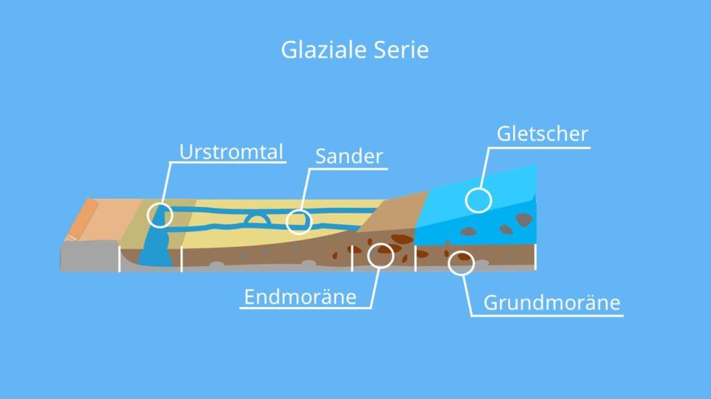 die glaziale Serie, glaziale Serie Norddeutschand, glaziale formen, glaziale prozesse, sander gletscher, endmoräne, grundmoräne, glazial